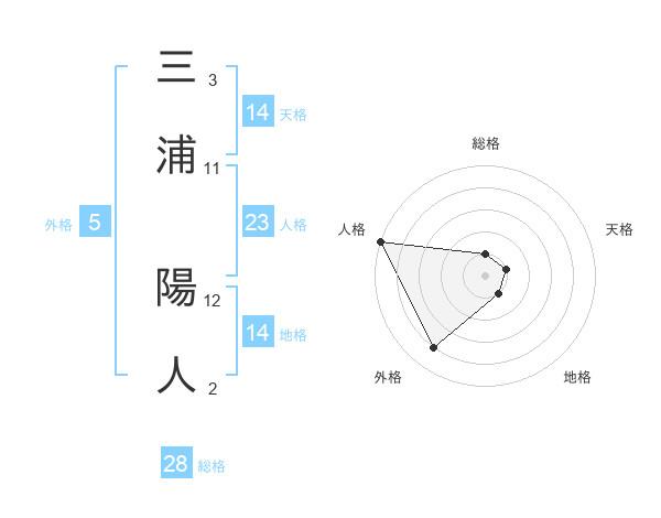三浦 陽人さんの名前の鑑定結果は! | 姓名判断ネット