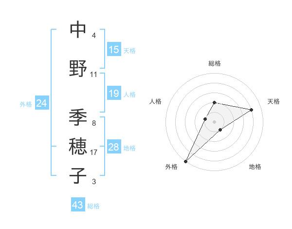 中野 季穂子さんの名前の鑑定結果は! | 姓名判断ネット