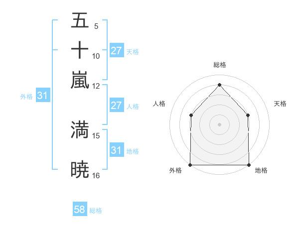 五十嵐 満暁さんの名前の鑑定結果は! | 姓名判断ネット