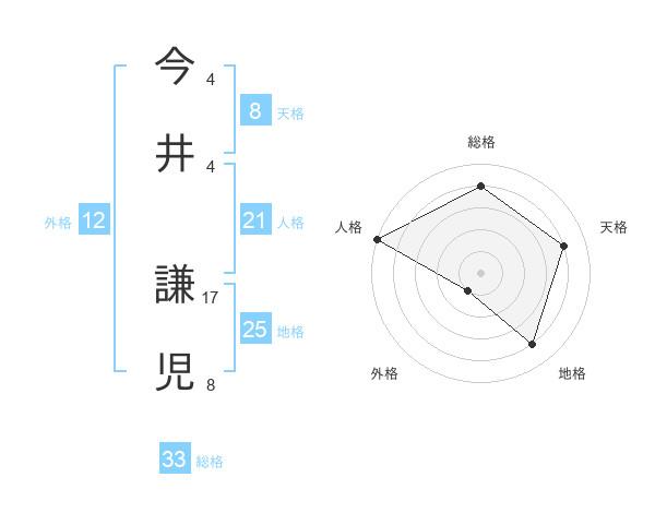 今井 謙児さんの名前の鑑定結果は! | 姓名判断ネット