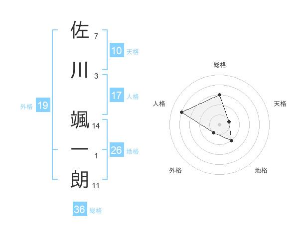 佐川 颯一朗さんの名前の鑑定結果は! | 姓名判断ネット