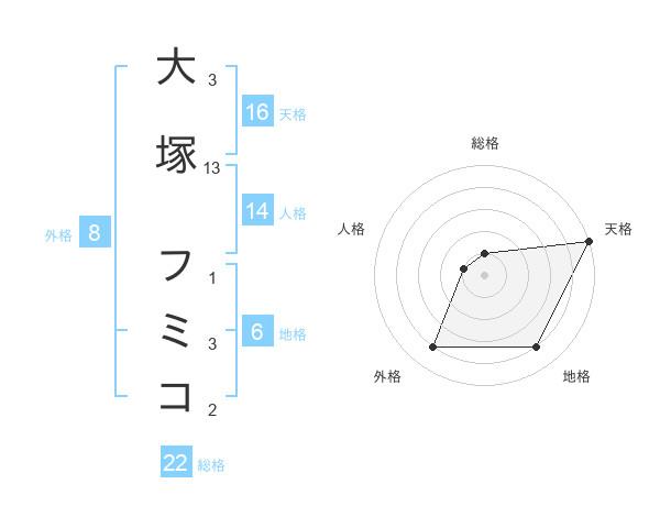 大塚 フミコさんの名前の鑑定結果は! | 姓名判断ネット