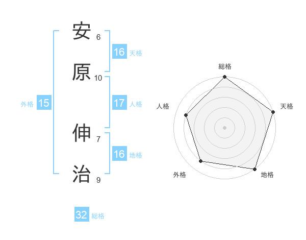 安原 伸治さんの名前の鑑定結果は! | 姓名判断ネット