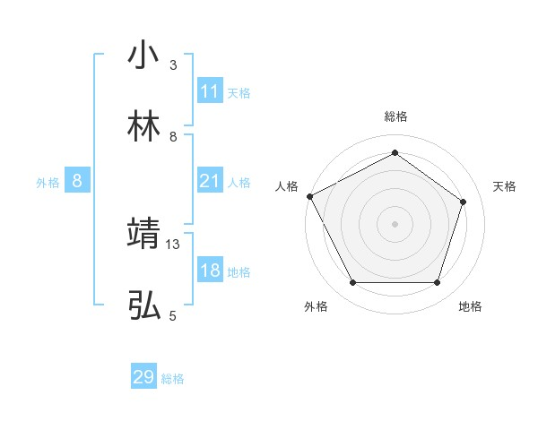 小林 靖弘さんの名前の鑑定結果は! | 姓名判断ネット