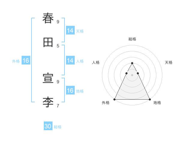 春田 宣李さんの名前の鑑定結果は! | 姓名判断ネット