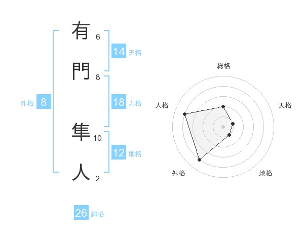 Images of 有門勇人 - JapaneseClass.jp