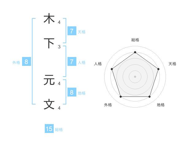 木下 元文さんの名前の鑑定結果は! | 姓名判断ネット