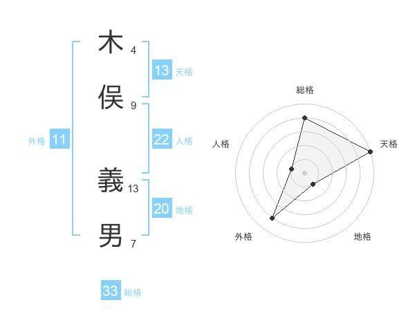 木俣 義男さんの名前の鑑定結果は! | 姓名判断ネット