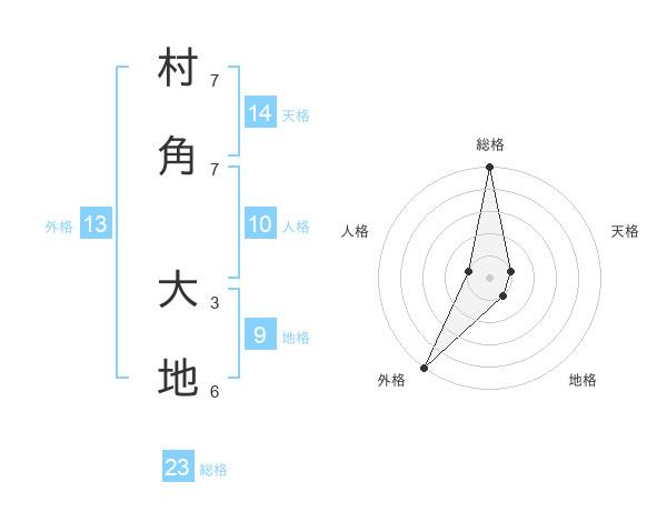 村角 大地さんの名前の鑑定結果は! | 姓名判断ネット