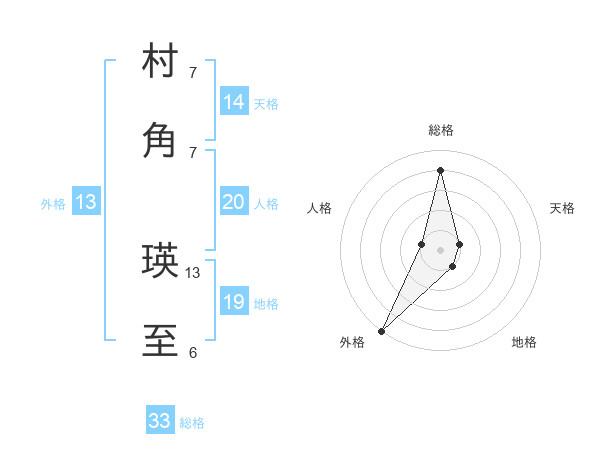 村角 瑛至さんの名前の鑑定結果は! | 姓名判断ネット