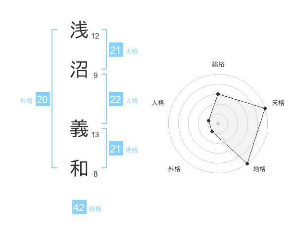 浅沼 義和さんの名前の鑑定結果は! | 姓名判断ネット
