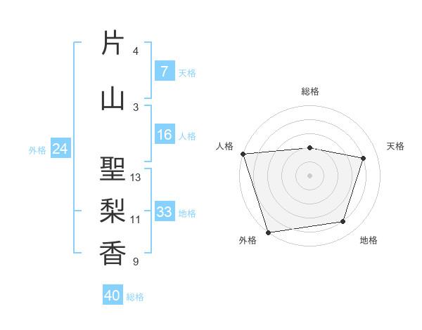 片山 聖梨香さんの名前の鑑定結果は! | 姓名判断ネット