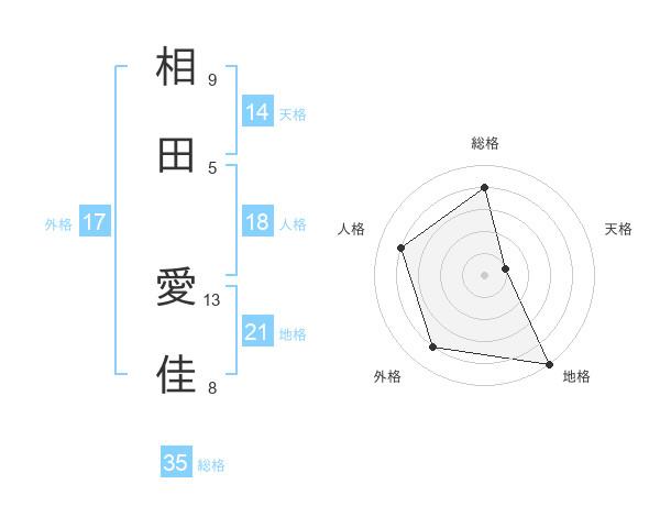 相田 愛佳さんの名前の鑑定結果は! | 姓名判断ネット