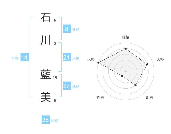 石川 藍美さんの名前の鑑定結果は! | 姓名判断ネット