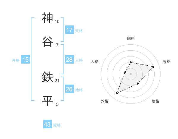 神谷 鉄平