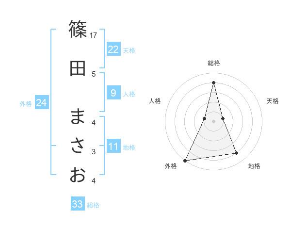 篠田 まさおさんの名前の鑑定結果は! | 姓名判断ネット