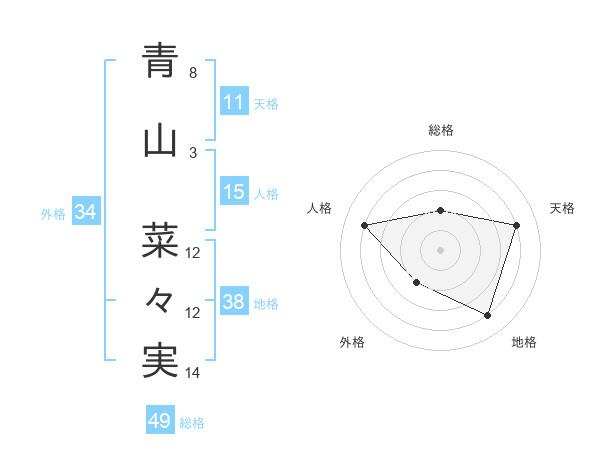 青山 菜々実さんの名前の鑑定結果は! | 姓名判断ネット