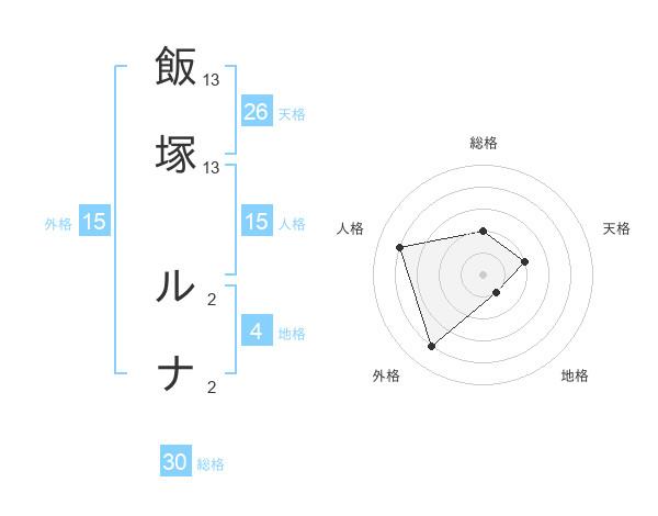 飯塚 ルナさんの名前の鑑定結果は! | 姓名判断ネット